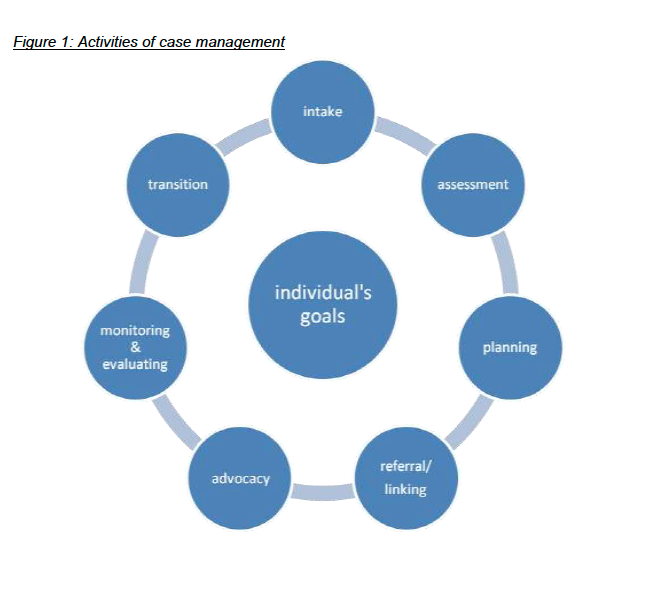 Activities of case management