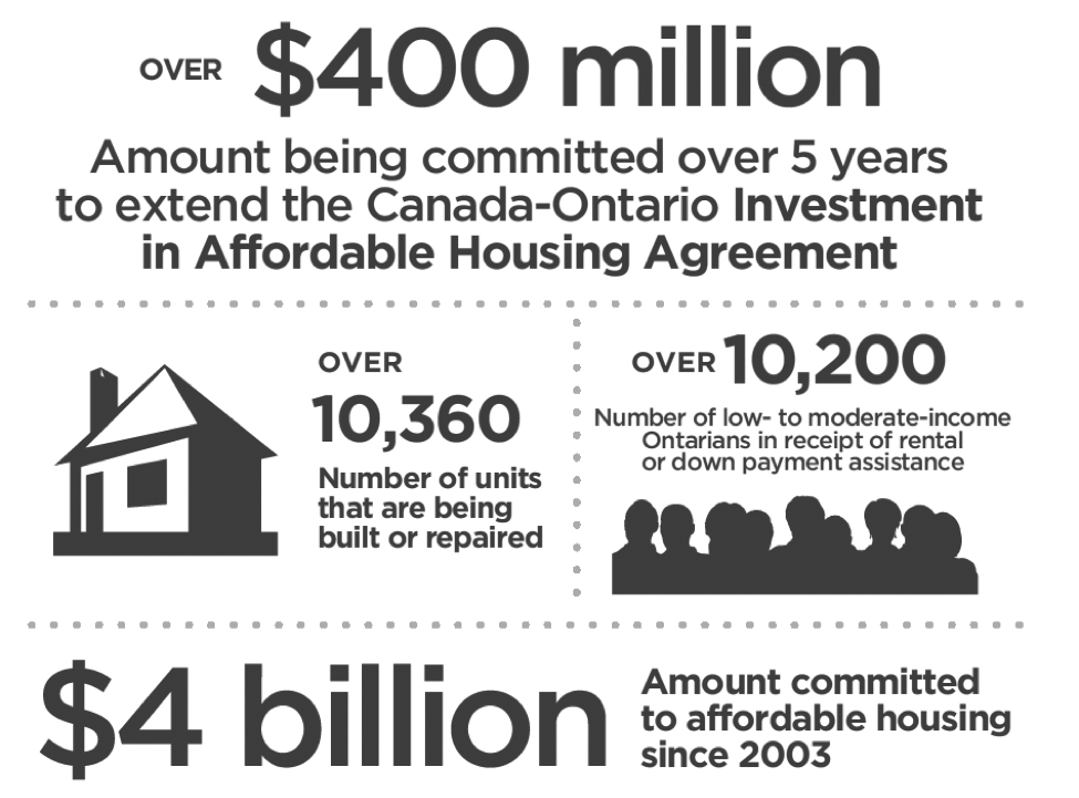 Amount committed to affordable housing since 2003 is $4 billion