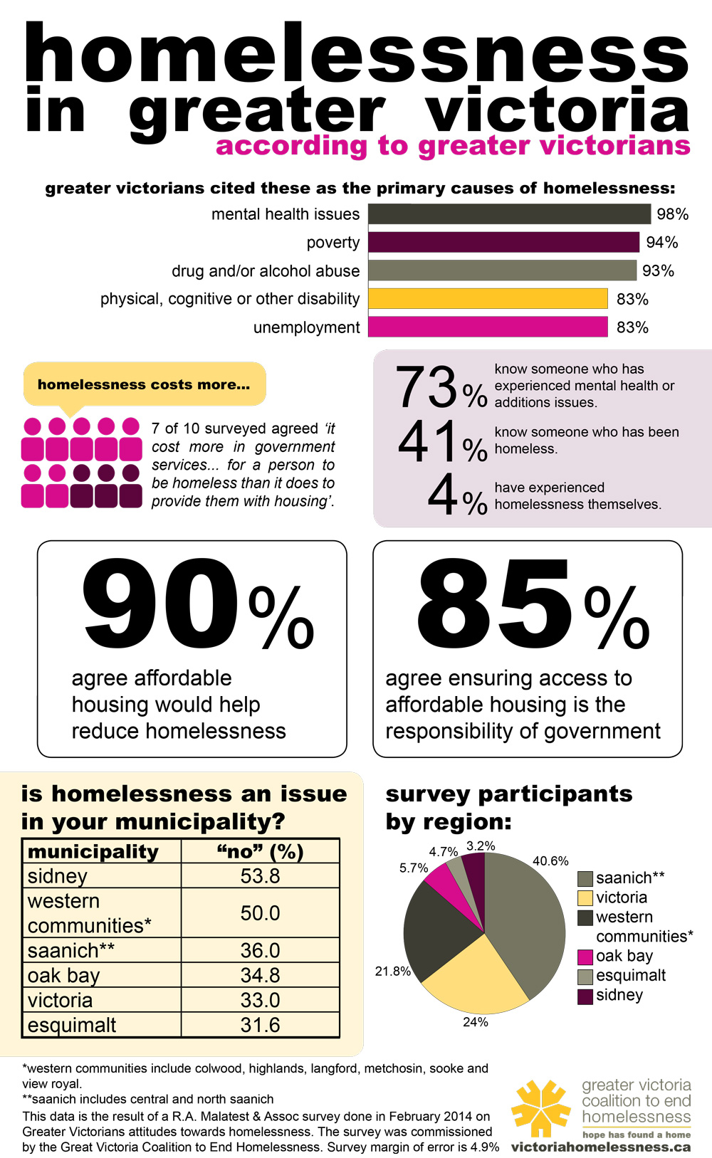 Homelessness in Greater Victoria according to Greater Victorians