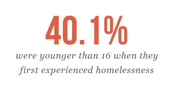 40.1% of participants become homeless before 16