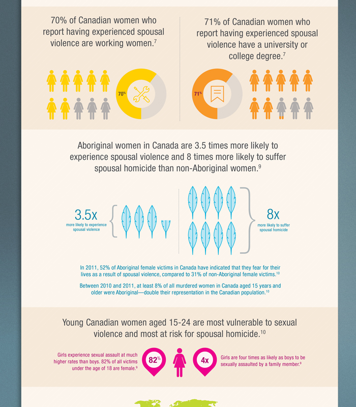dating violence statistics canada 2011 Statistics about domestic violence 2011 stood at just 65% of incidents reported to police – though a domestic violence statistics – updated may 2013 6.