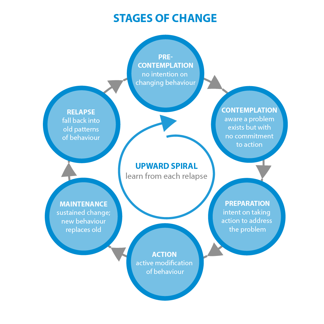 stages of change research papers This guide addresses the task of planning and conducting a small research project, such as for an undergraduate or masters' level dissertation it aims to help you develop a clear sense of direction early on in the project, and to support you in organising, planning, and monitoring your project.