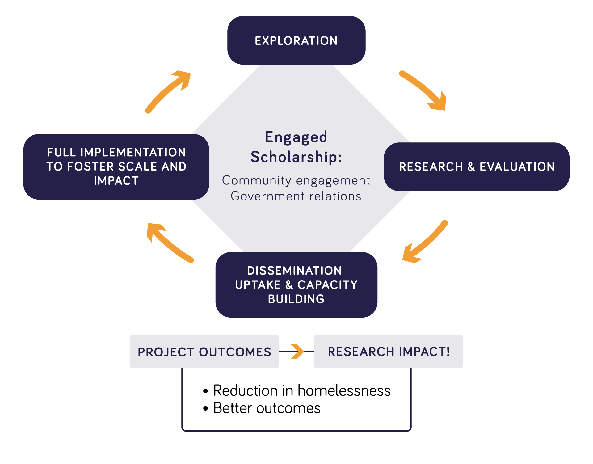 COH's Research to Impact Cycle