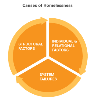 The key causes of youth homelessness include a) individual/relational factors, b) structural factors and c) institutional and systems failures.