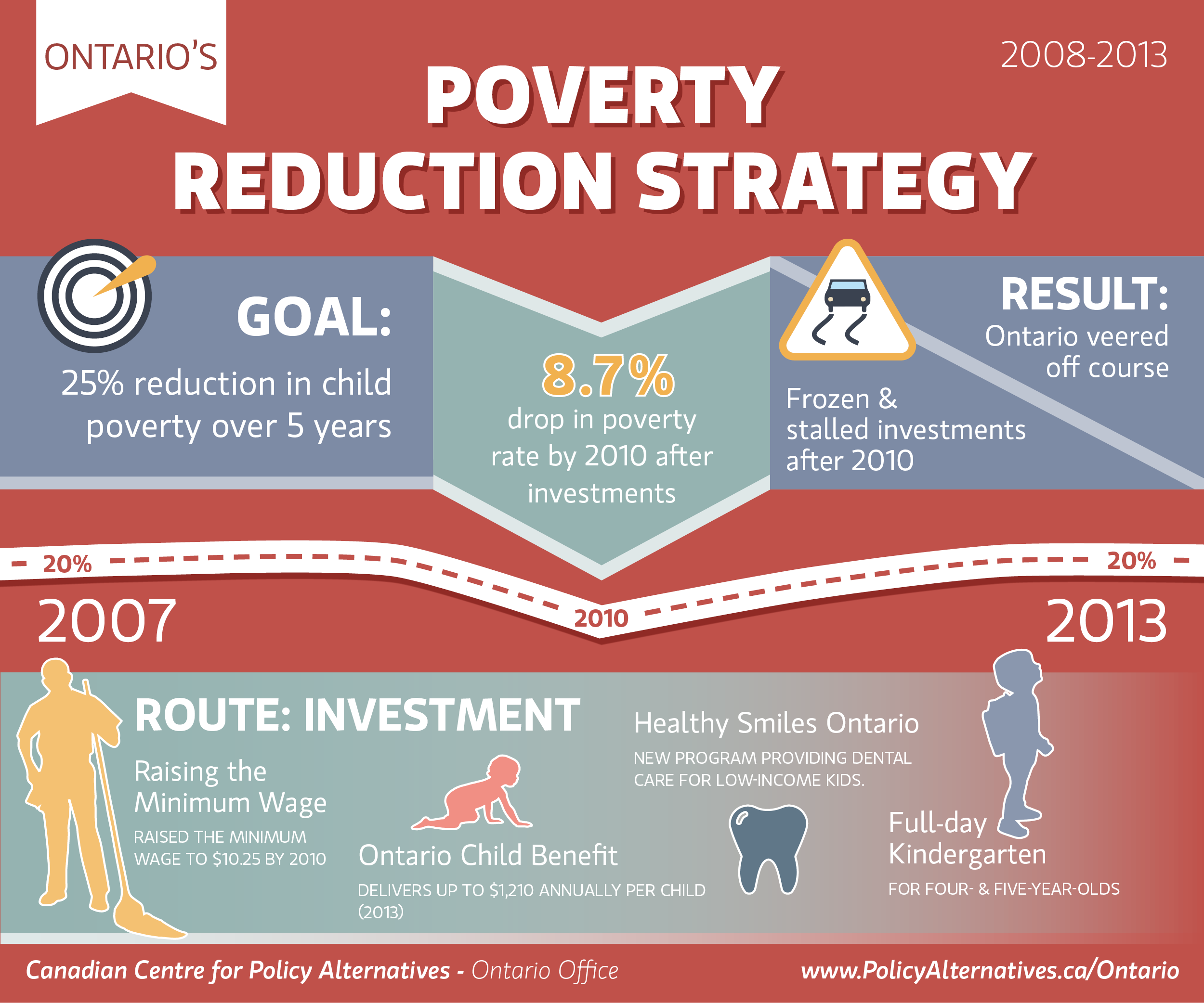 Ontario's poverty reduction strategy infographic