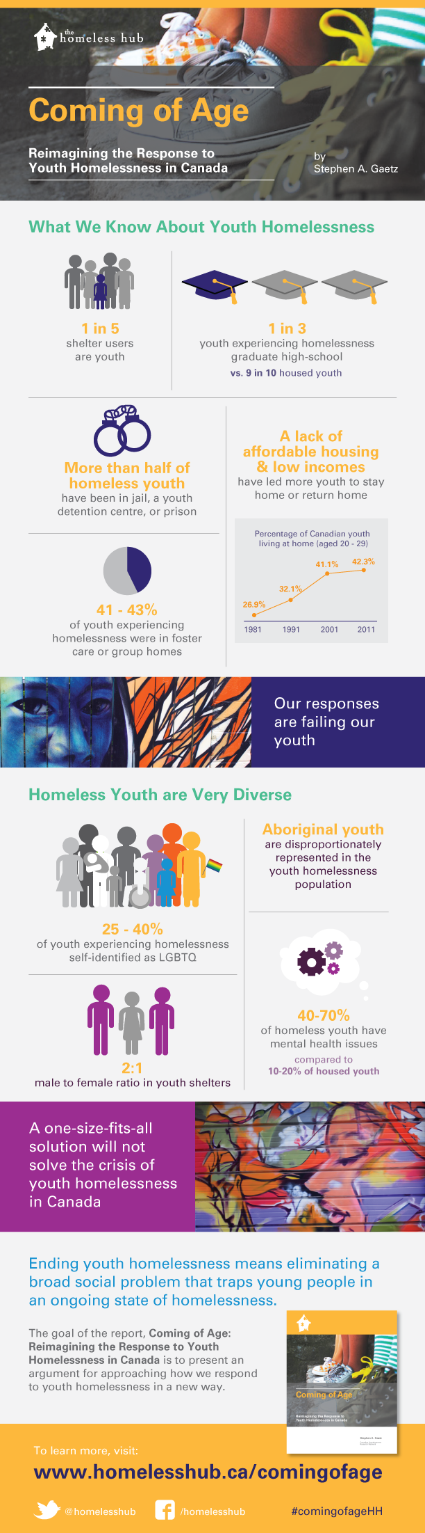 Coming of Age Infographic