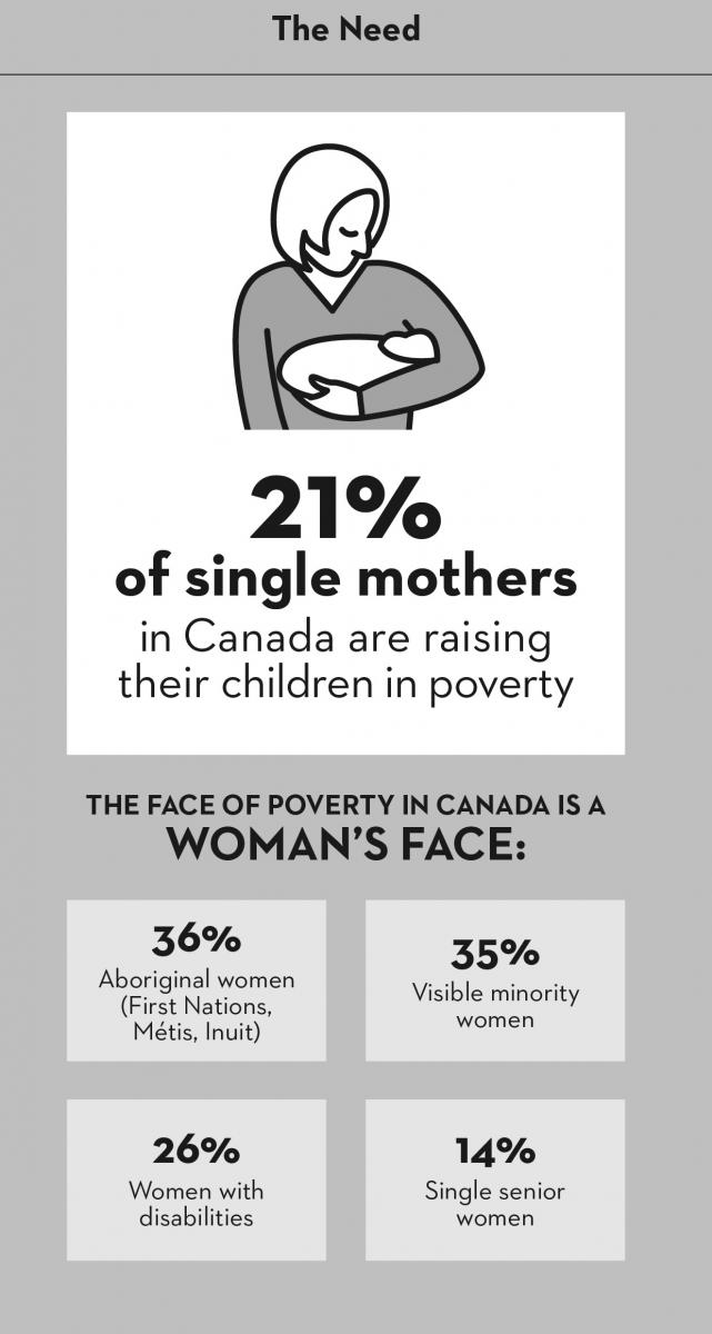 The face of poverty in Canada is a woman's face