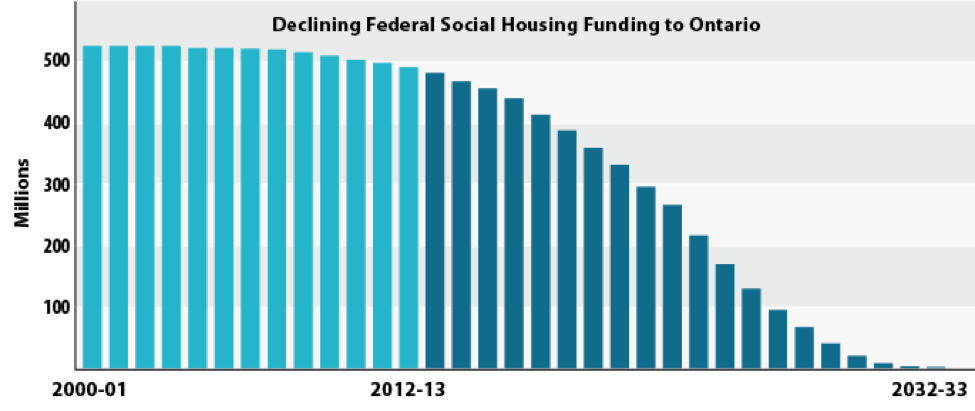 There has been a decline in federal social housing funding in Ontario