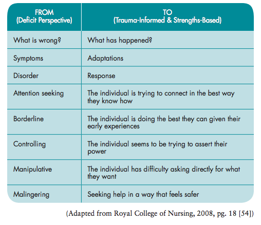 Deficit perspective vs trauma informed perspective