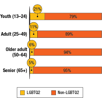 Figure 5. LGBTQ2 responses were most common among youth