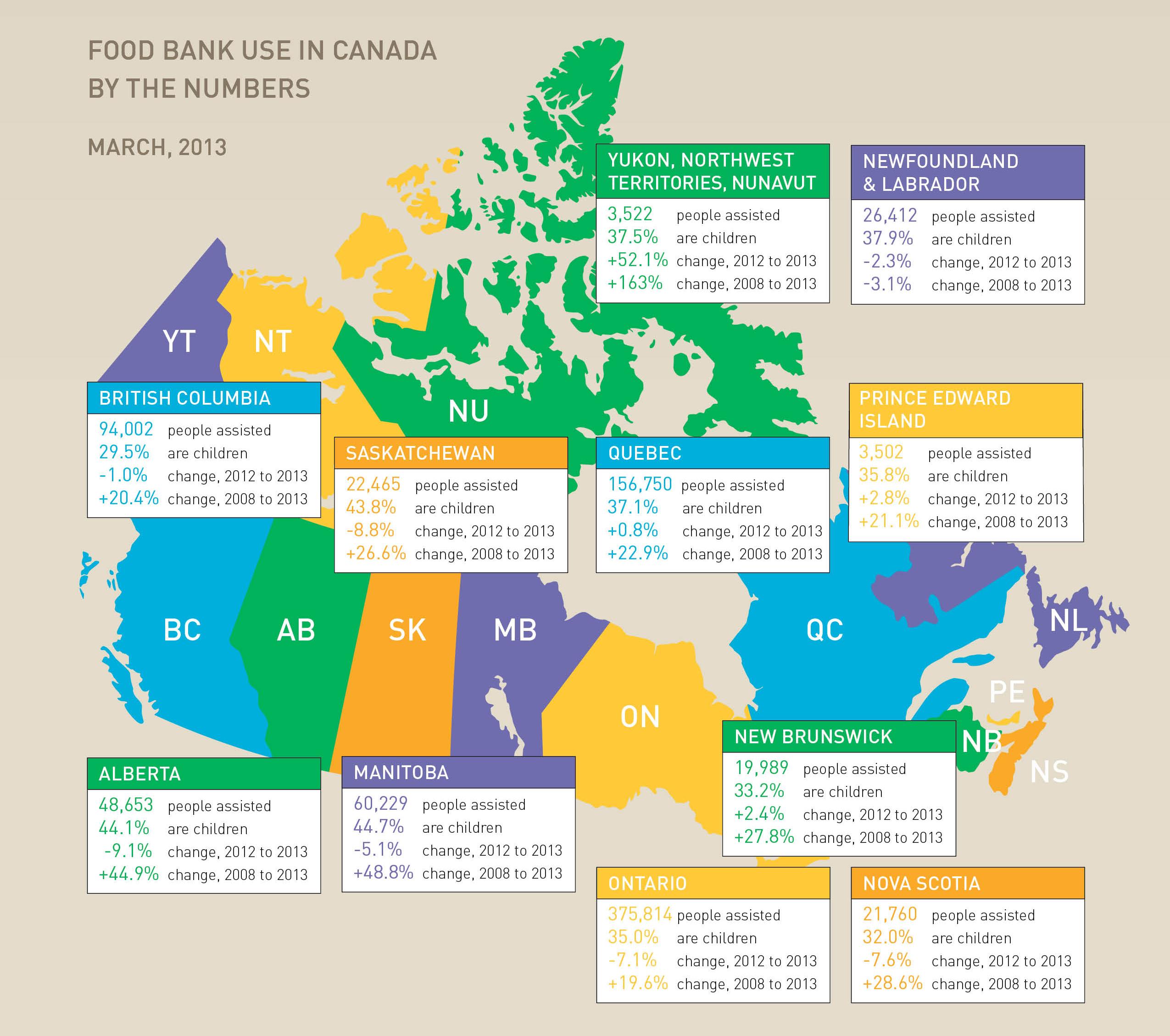 British Food Bank Stats