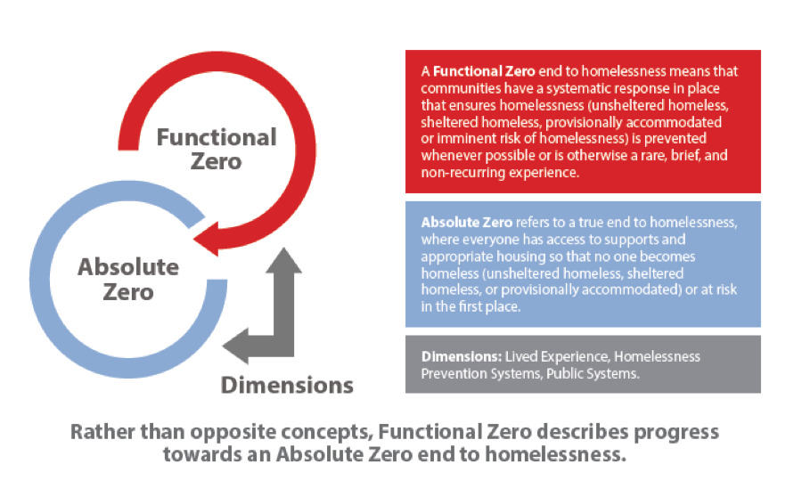 How Functional Zero and Absolute Zero work together - further explained in the definition document.