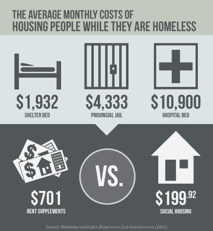 solutions to homelessness in canada
