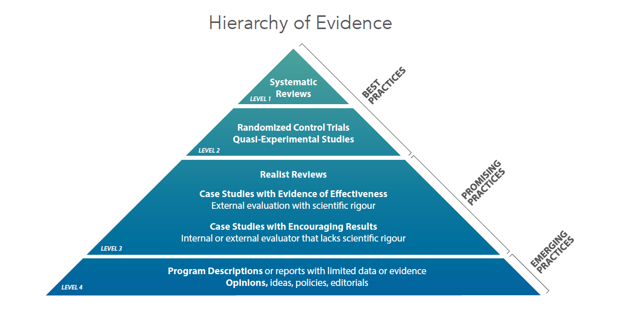 research on evidence hierarchy in nursing research Hierarchy of evidence not all evidence is judged to be of equal value, that is, there are hierarchies of research design that are evaluated to have different strengths, different levels of.