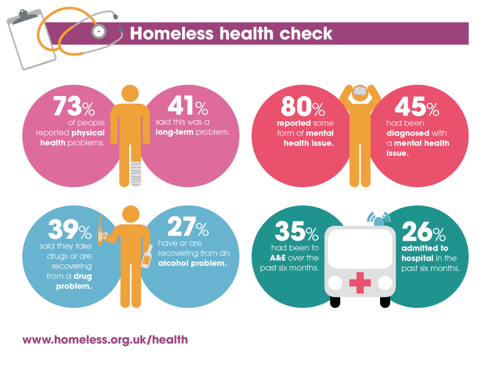 Homeless Health Check Infographic