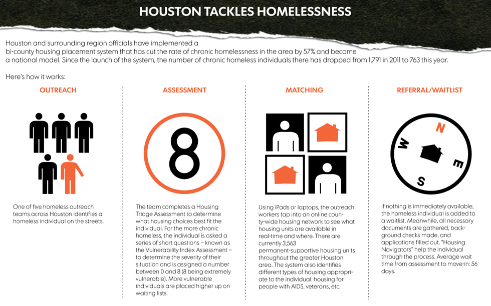 Houston Tackles Homelessness