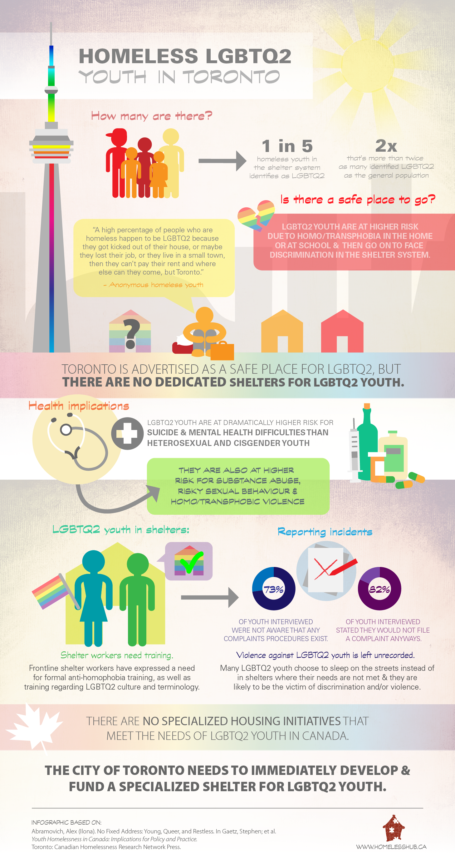 Infographic based on the findings in chapter 23, No Fixed Address: Young, Queer, and Restless