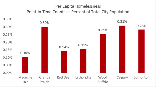 Point-in-Time Counts as Percent of Total City Population