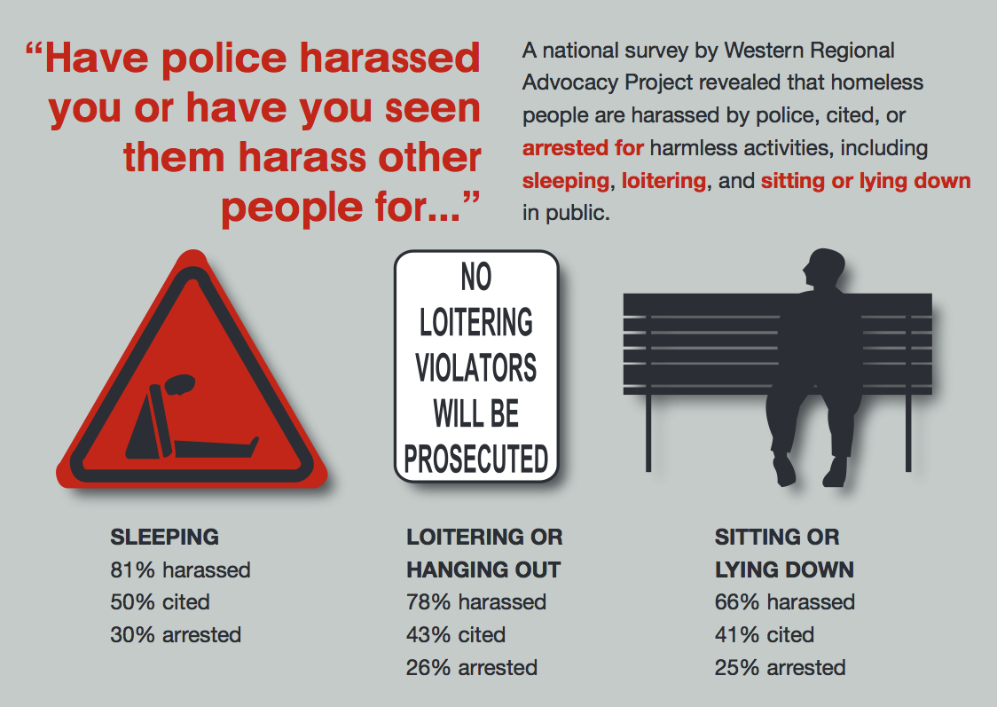 A national survey by Western Regional Advocacy Project revealed that homeless people are harassed by police, cited, or arrested for harmless activities, including sleeping, loitering, and sitting or lying down in public.
