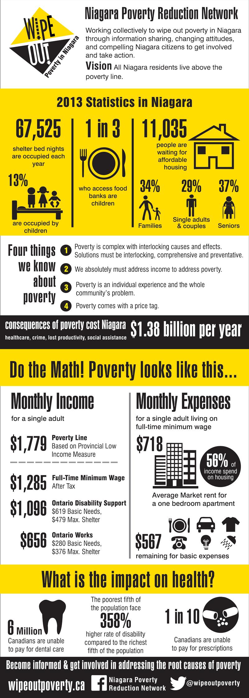 Poverty in Niagara