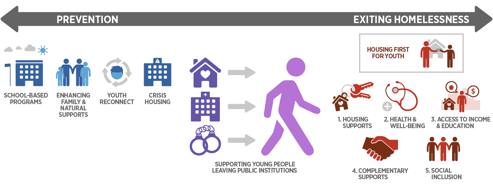 Prevention and Exiting Homelessness Infographic