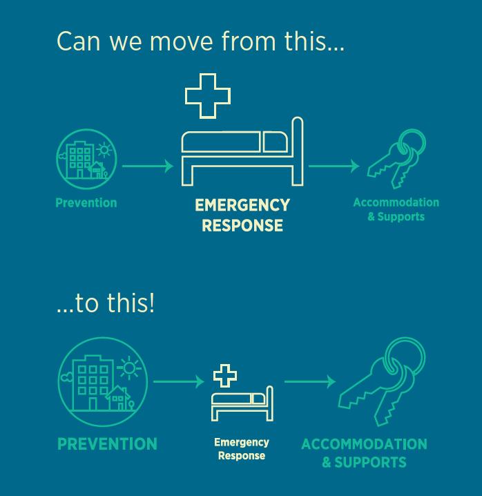 Prevention | The Homeless Hub