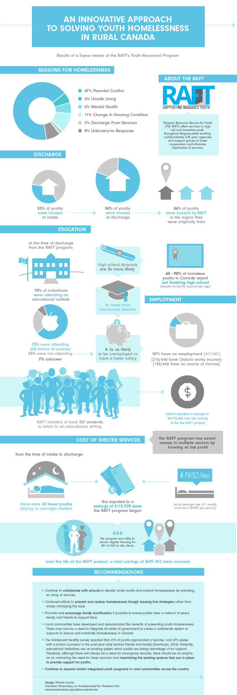 An innovative approach to solving youth homelessness in rural Canada: Results of a 5-year review of the RAFT's Youth Reconnect Program
