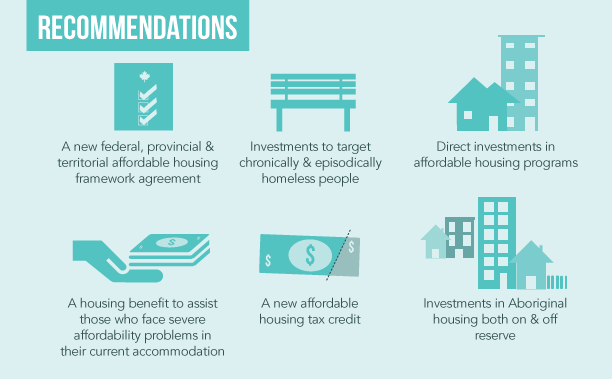 New Solution For Homelessness In >> What Needs To Be Done To End Homelessness The Homeless Hub