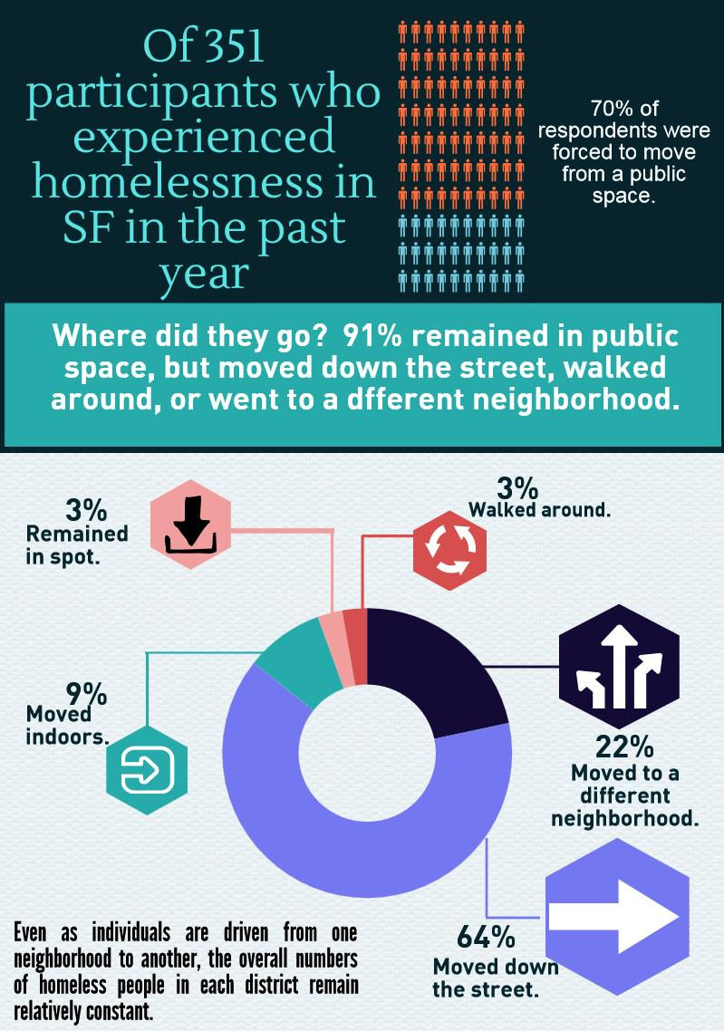 Of 351 participants who experienced homelessness in SF in the past year, 70% of respondents were forced to move from a public space.