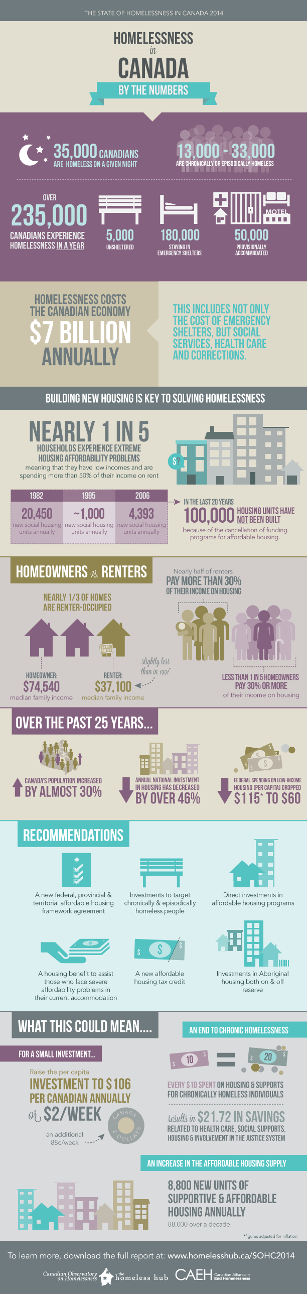 Homelessness in Canada by the Numbers Infographic