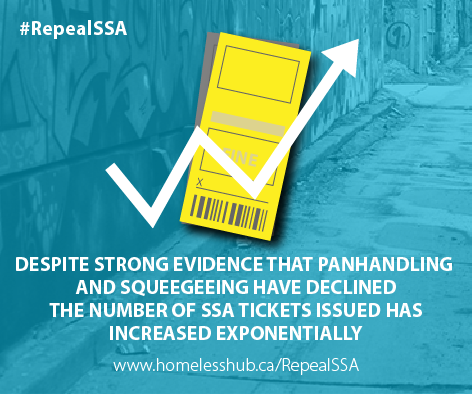 Despite strong evidence that panhandling and squeegeeing have declined, the number of SSA tickets issued has increased exponentially.