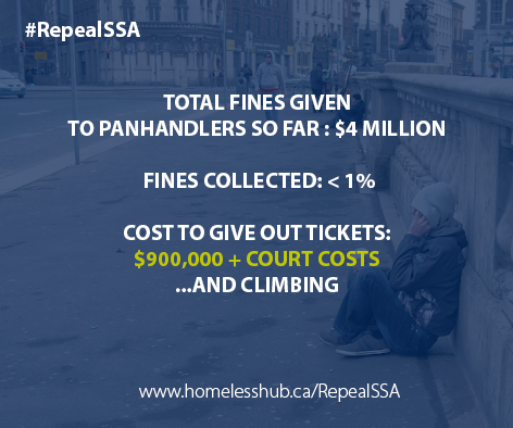 TOTAL FINES GIVEN TO PANHANDLERS SO FAR : $4 MILLION   FINES COLLECTED: < 1%  COST TO GIVE OUT TICKETS:  $900,000 + COURT COSTS  ...AND CLIMBING