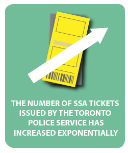 The number of SSA tickets  issued by the Toronto  Police Service has increased exponentially.
