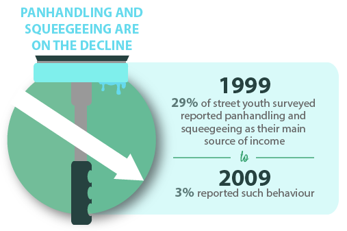In 1999 – 29% of street youth surveyed reported panhandling and squeegeeing as their main source of income. 2009 – only 3% reported such behaviour