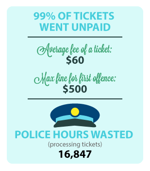 99% of SSA tickets went unpaid