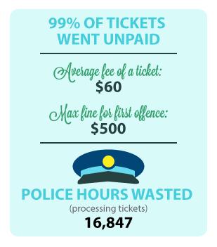99% of SSA tickets went unpaid