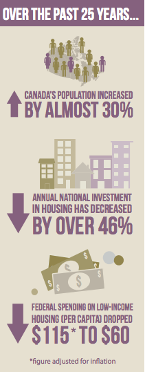 Reductions in housing funding in Canada