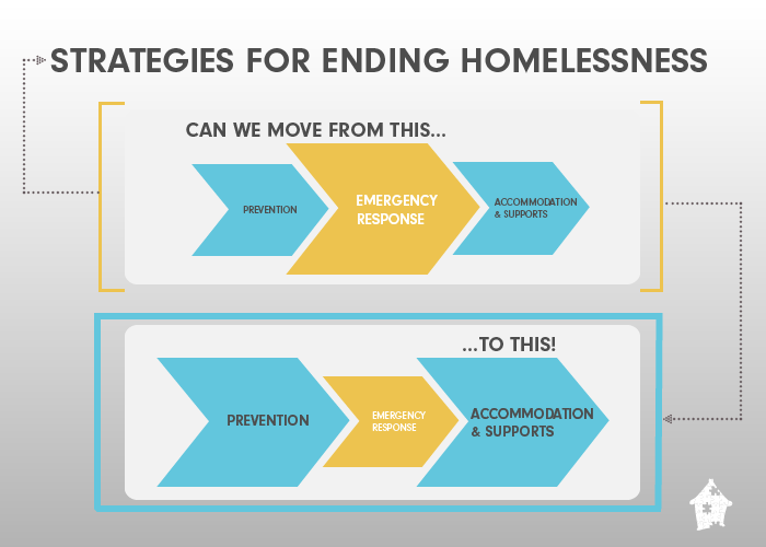 Strategy framework for ending homelessness