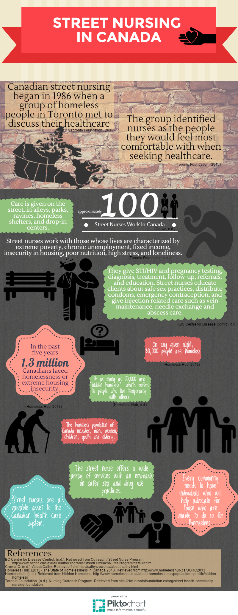 Street nursing in Canada infographic