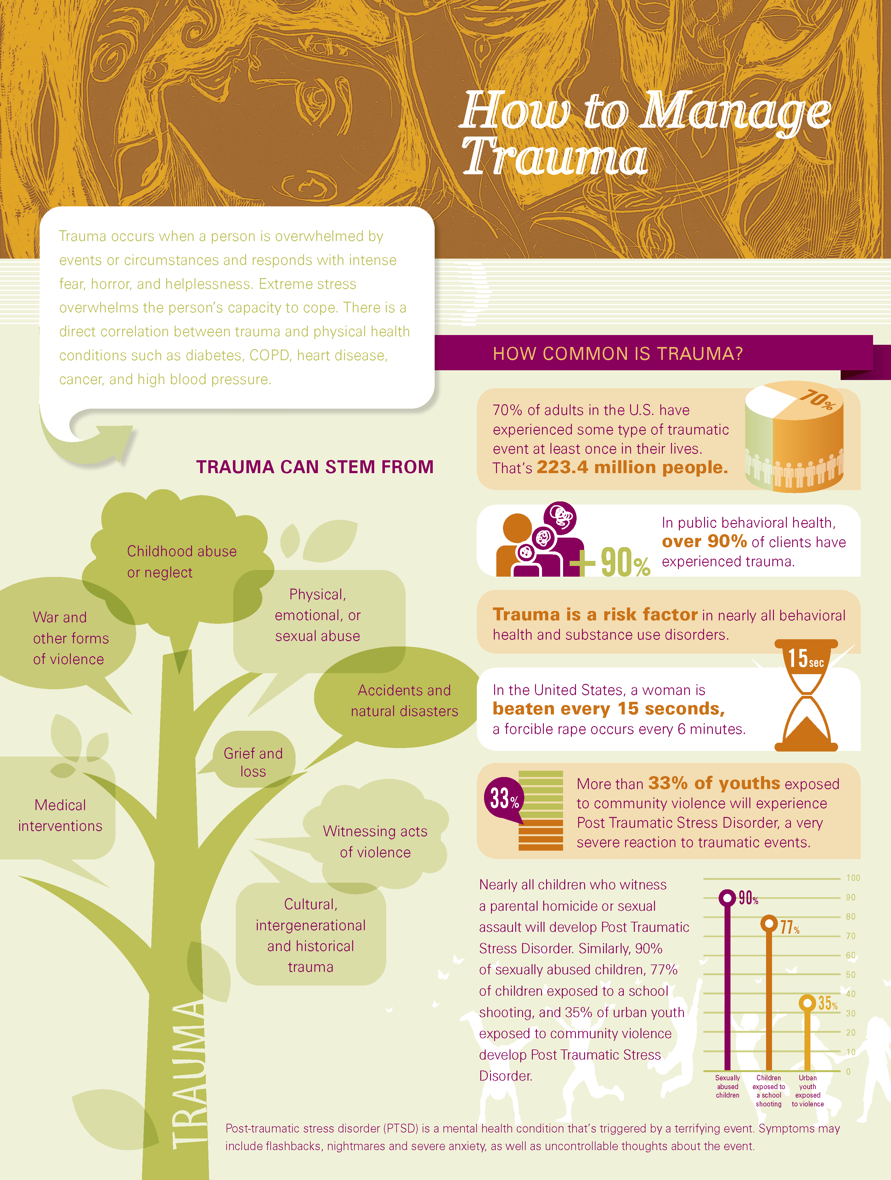 Trauma Infographic part 1