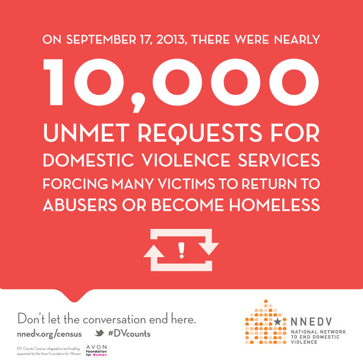 10,000 unmet requests for domestic violence services