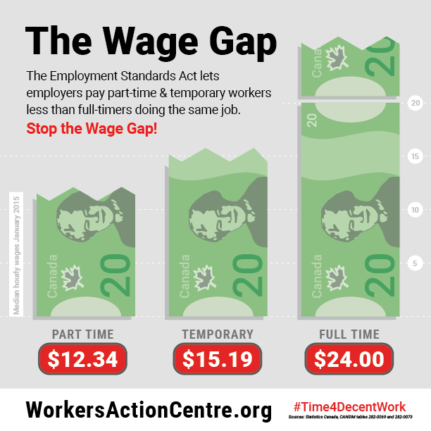 The Wage Gap infographic