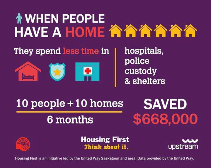 When people have a home infographic