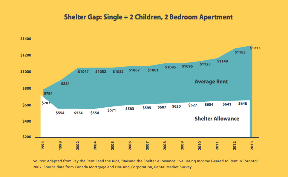"Shelter Gap: Single + 2 Children, 2 Bedroom Apartment. Adapted from Pay the Rent Feed the Kids, ""Raising the Shelter Allowance: Evaluating Income Geared to Rent in Toronto"", 2002"