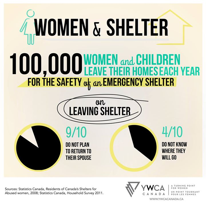 100,00 women and children leave their homes each year for the safety of an emergency shelter