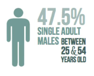 Single Adult Males