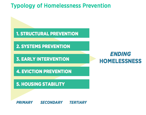 The typology of homelessness prevention