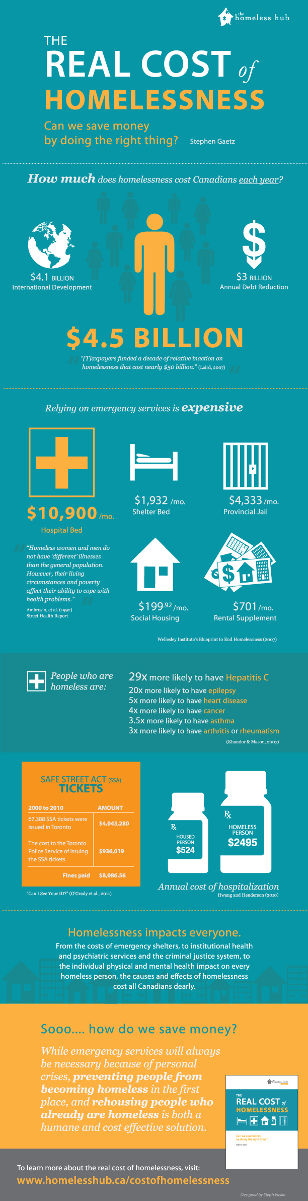 Cost of Homelessness infographic