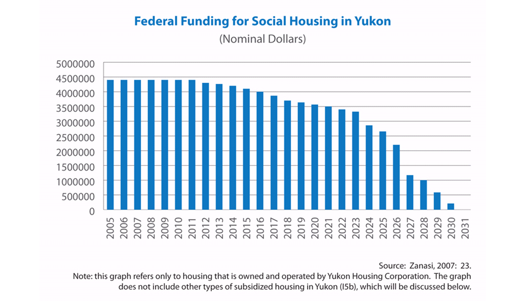 Federal Funding for Social Housing in Yukon
