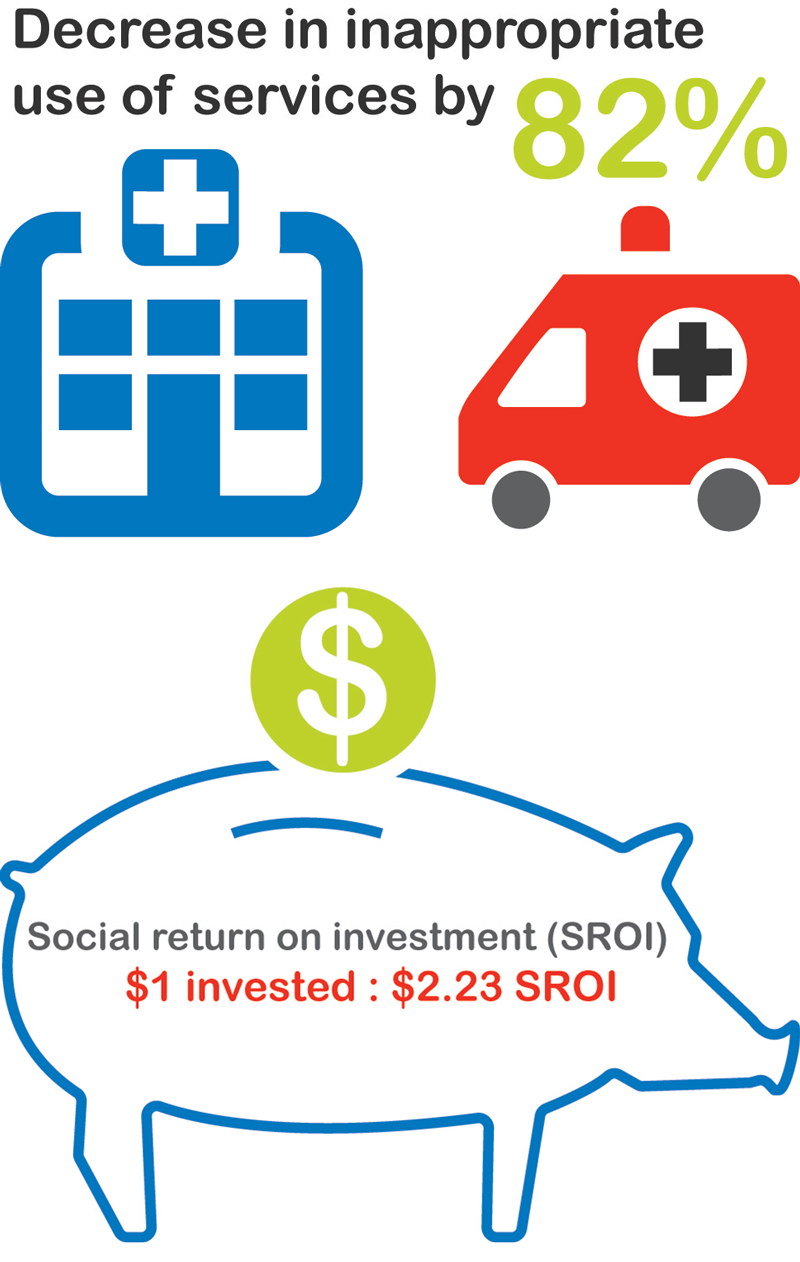 Decrease in inappropriate use of services by 82%. Social return on investment (SROI) - $1 invested: $2.23 SROI